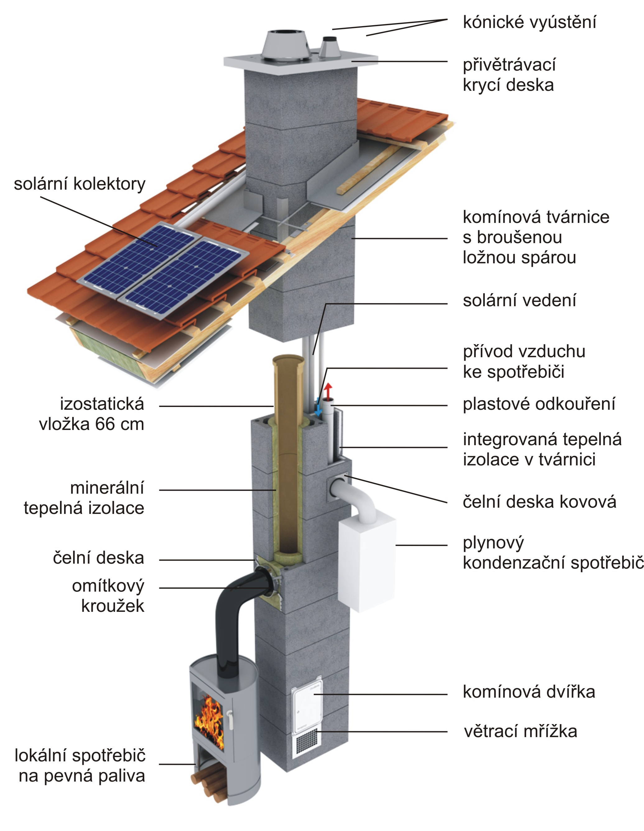 Kominovy system