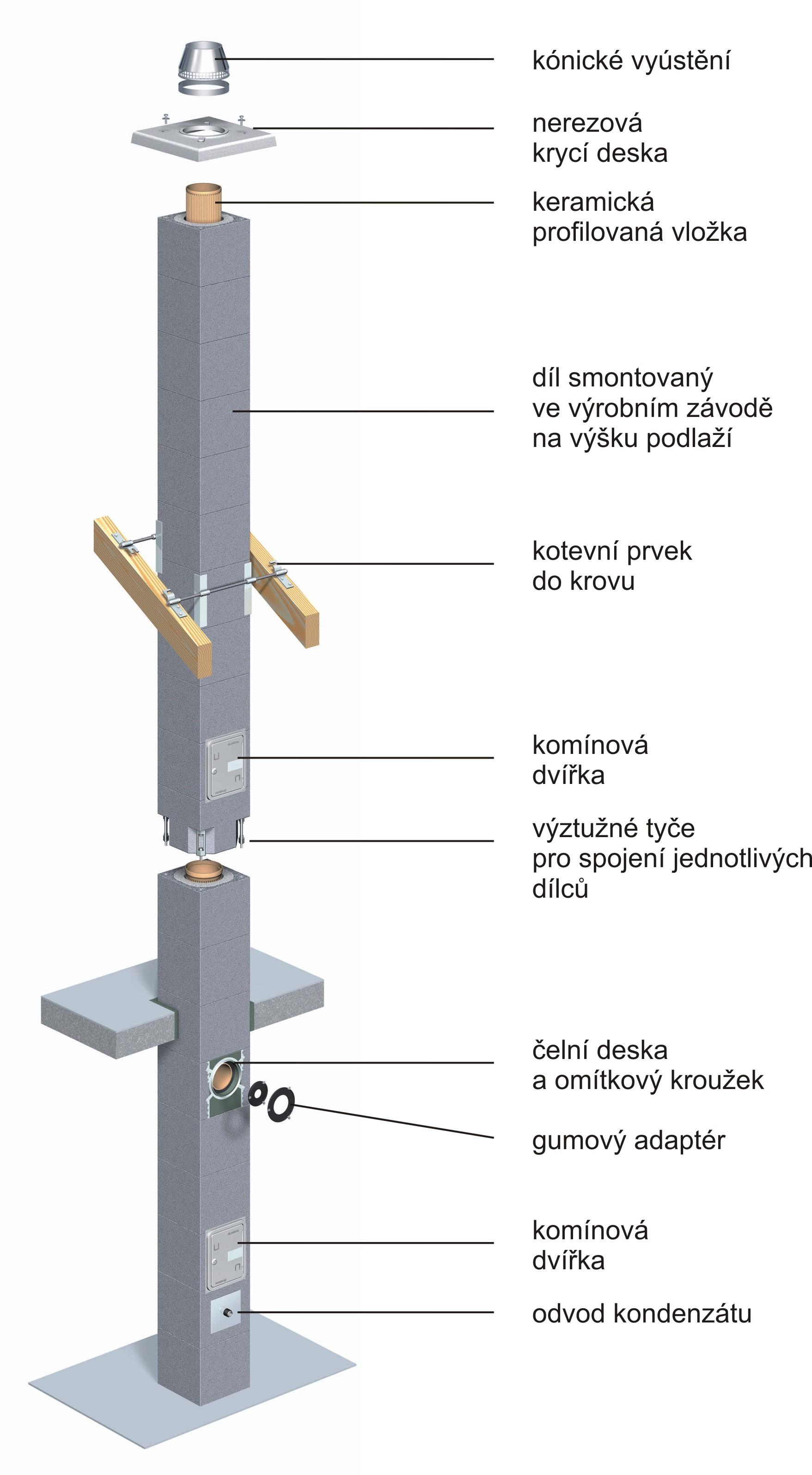 Prefabrikované komíny PARAT
