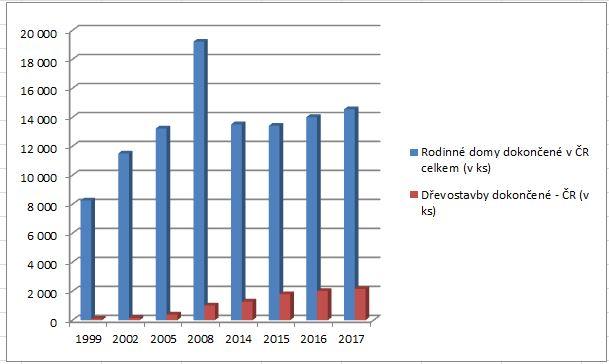 Podíl dřevostaveb v ČR neustále roste