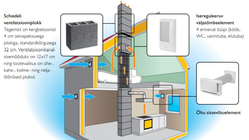 Ventilatsioonisüsteem