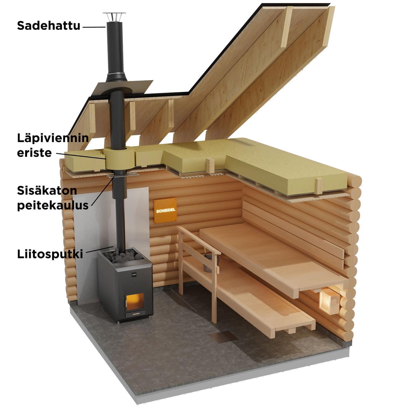 Schiedel Saunapiippu 115 mm