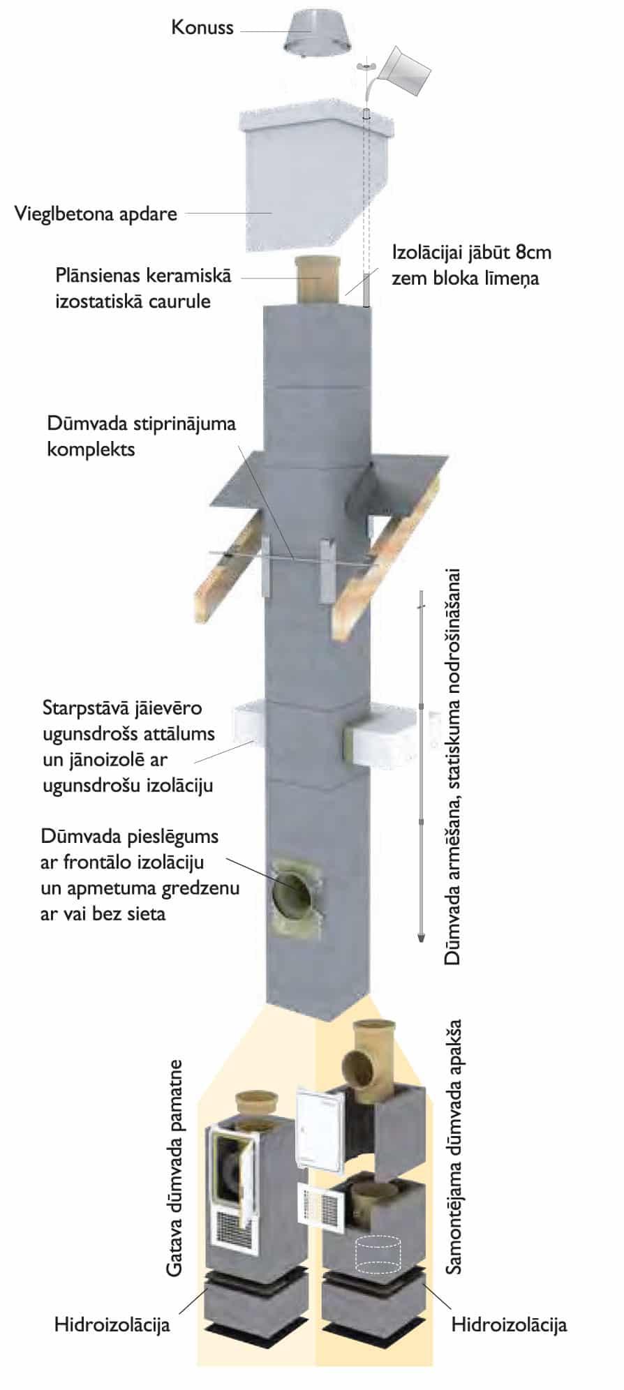 Rondo Advananced dūmvadu sistēmas, skursteņa shēma