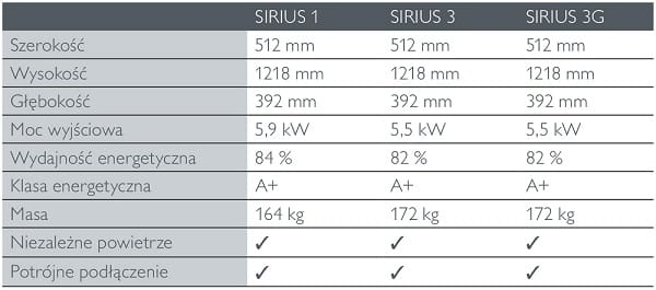 SIRIUS dane techniczne 2