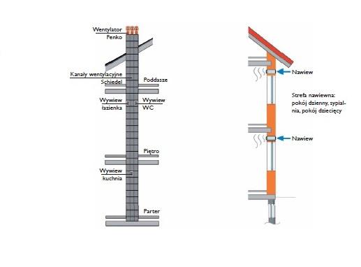 System wentylacyjny w domu jednorodzinnym