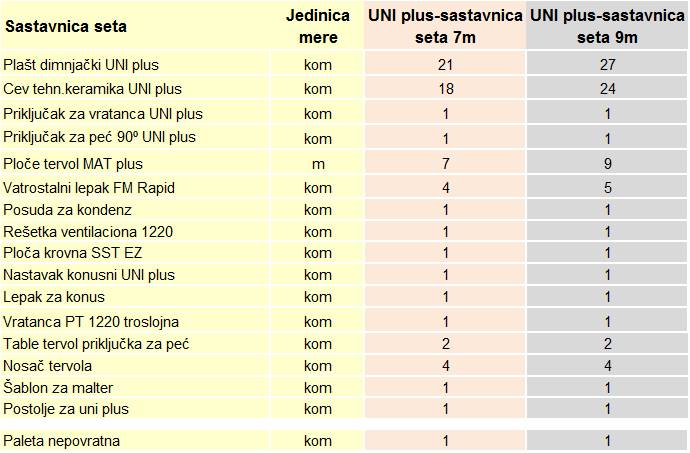 sastavnica-uni-plus-set