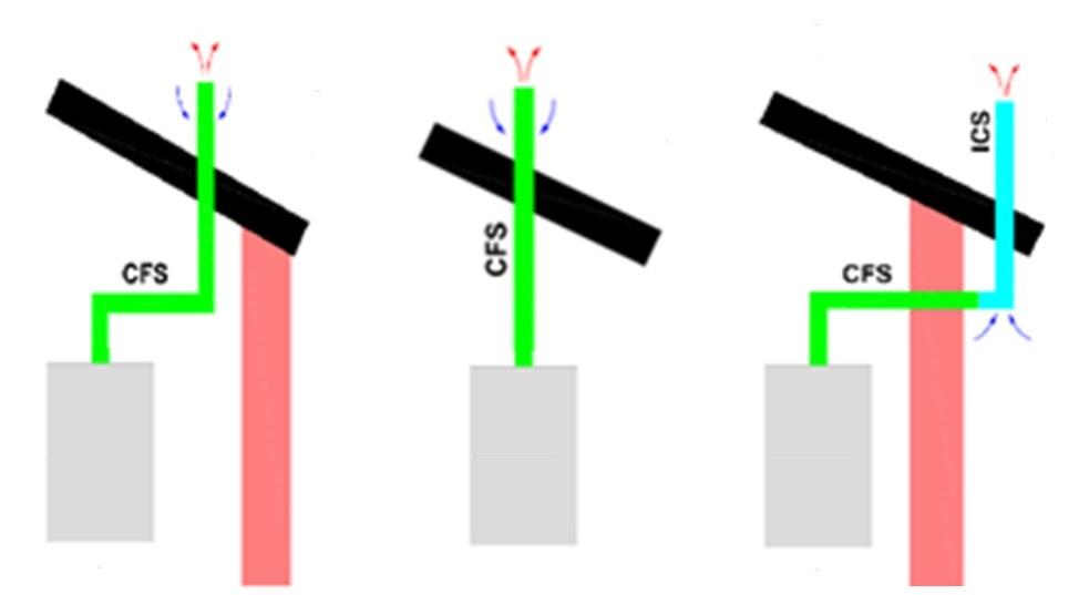 """<span class=""""entry-title-primary"""">CFS</span> <span class=""""entry-subtitle"""">Koncentrický komínový systém pre kondenzačné spotrebiče</span>"""