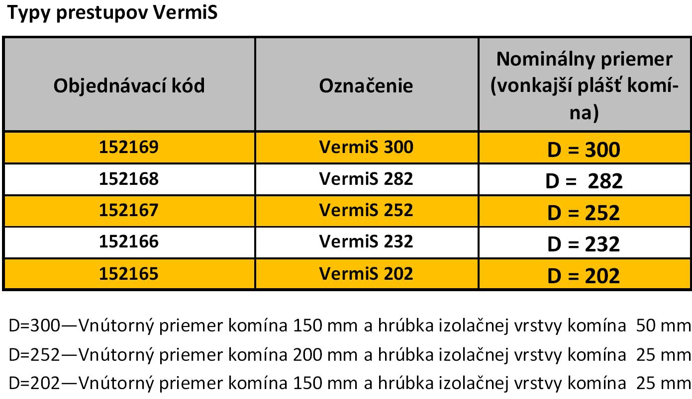 "<span class=""entry-title-primary"">VermiS a VPC prechod strechou</span> <span class=""entry-subtitle"">Bezpečný prestup strechou</span>"