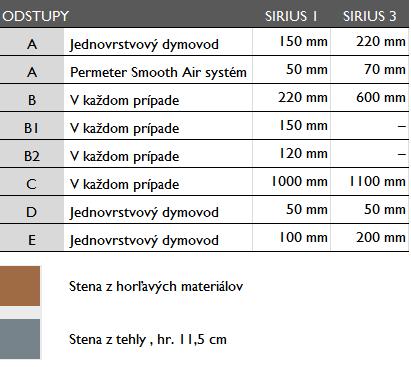 "<span class=""entry-title-primary"">Sirius</span> <span class=""entry-subtitle"">KRBOVÉ KACHLE SPOLU S KOMÍNOM PERMETER SMOOTH AIR</span>"