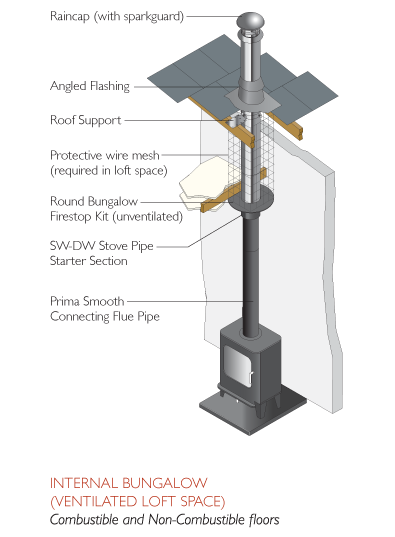 "<span class=""entry-title-primary"">ICID Plus</span> <span class=""entry-subtitle"">Twin Wall Flue with a Lifetime Guarantee!</span>"