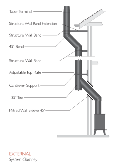 Twin Wall Flue Chimney System From Schiedel Schiedel Uk