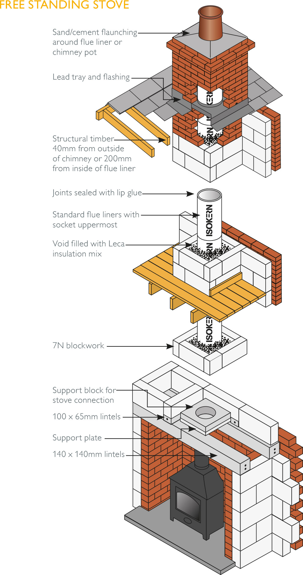 Choosing the Correct Chimney Flue for your Stove  › Schiedel UK