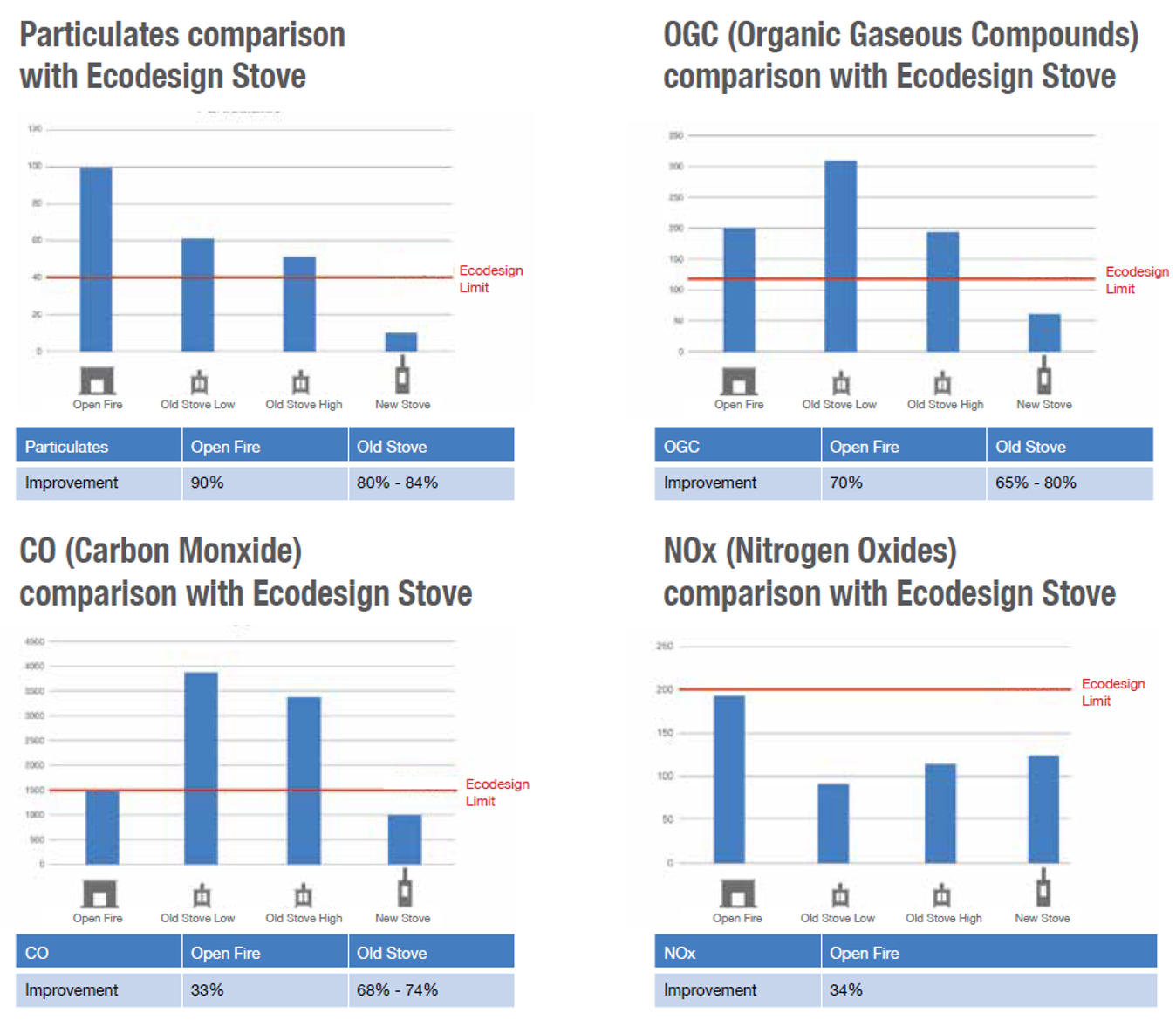 Modern Ecodesign reduces Particle Emissions by up to 90%