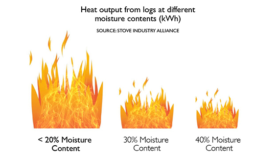 Air quality: Using cleaner fuels for domestic burning