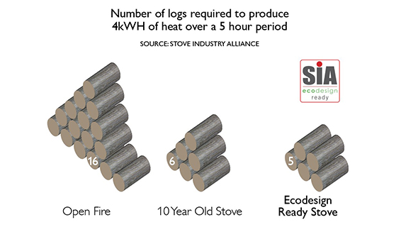 "<span class=""entry-title-primary"">Increase the life of your Stove and Chimney with the correct fuel</span> <span class=""entry-subtitle"">Wood moisture content is the key!</span>"