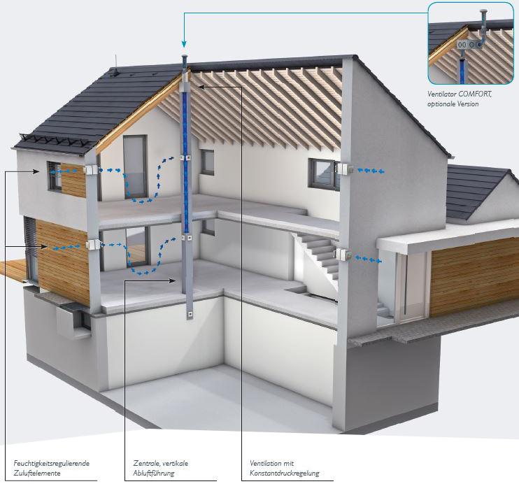 AERA Comfort Systemdarstellung